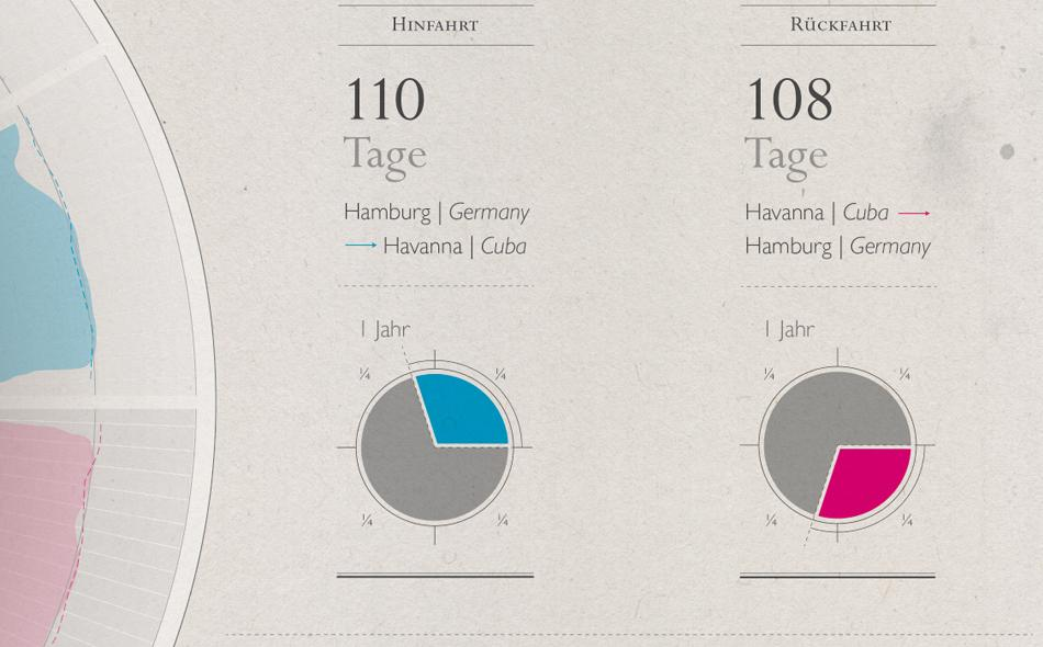 MAEC – Illustration // Design » Infografik Hamburg-Havanna