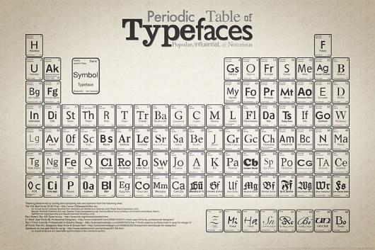 Designspiration — Type Classification : Design Is History