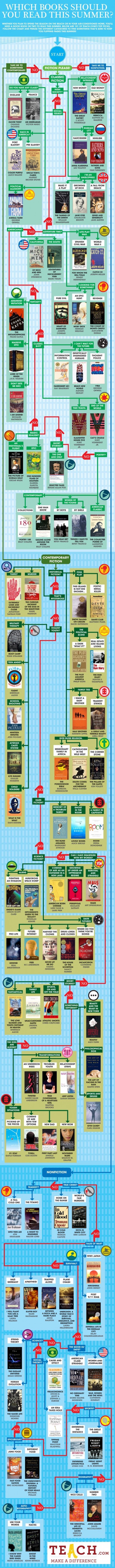 SummerReadingFlowchartWhatShouldYouReadOnYourBreak_4fd11b22570cf_w587.jpg (587×7990)