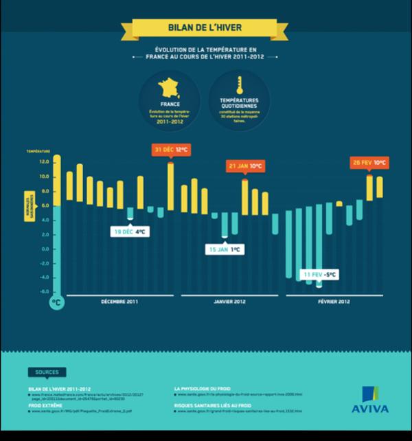 Aviva France Infographics on