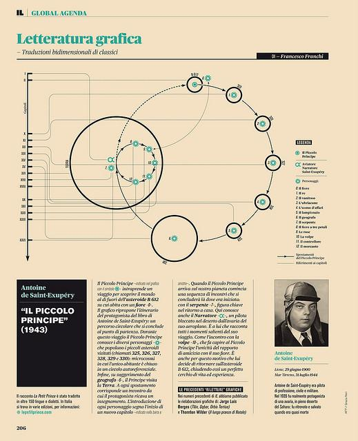 Infographic / Litteratura grafica - Il piccolo principe — Designspiration