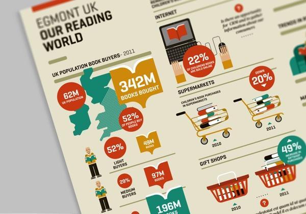 Information Graphics: Egmont Publishers UK by The Design ... | dataviz