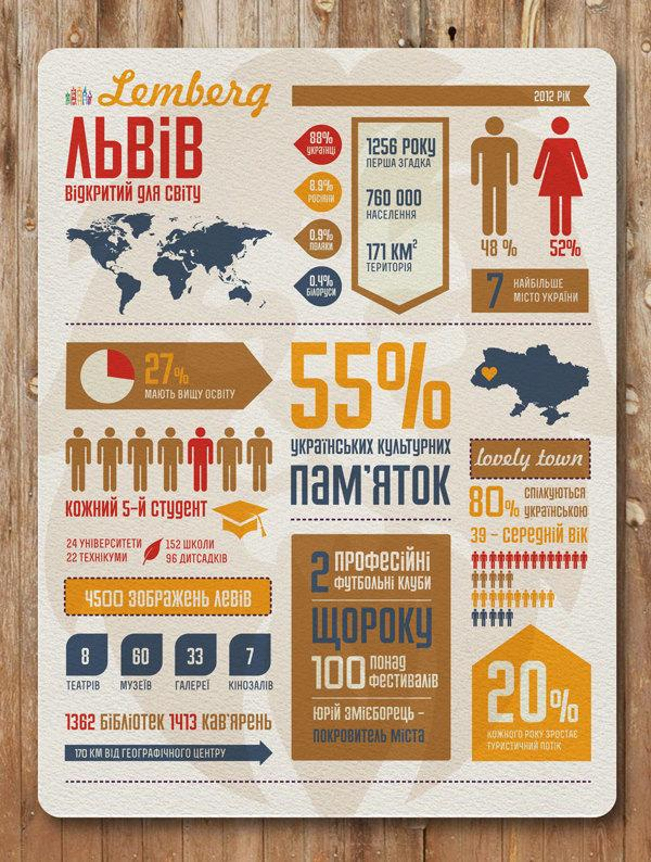 Lviv infographic poster. on