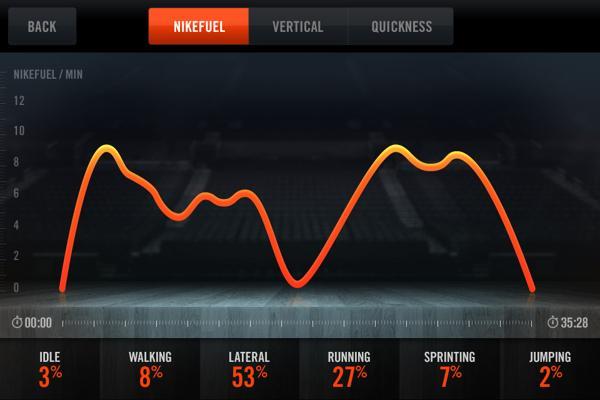 Nike + Basket-ball sur le réseau