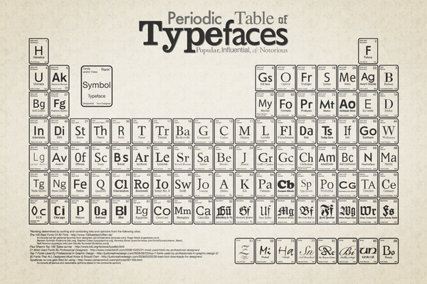 Periodic Table of Typefaces on